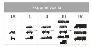 Категории автомобилей на платной дороге в Хорватии