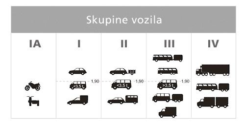 платные дороги хорватии описание