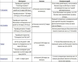сравнение цен мобильных операторов Хорватии